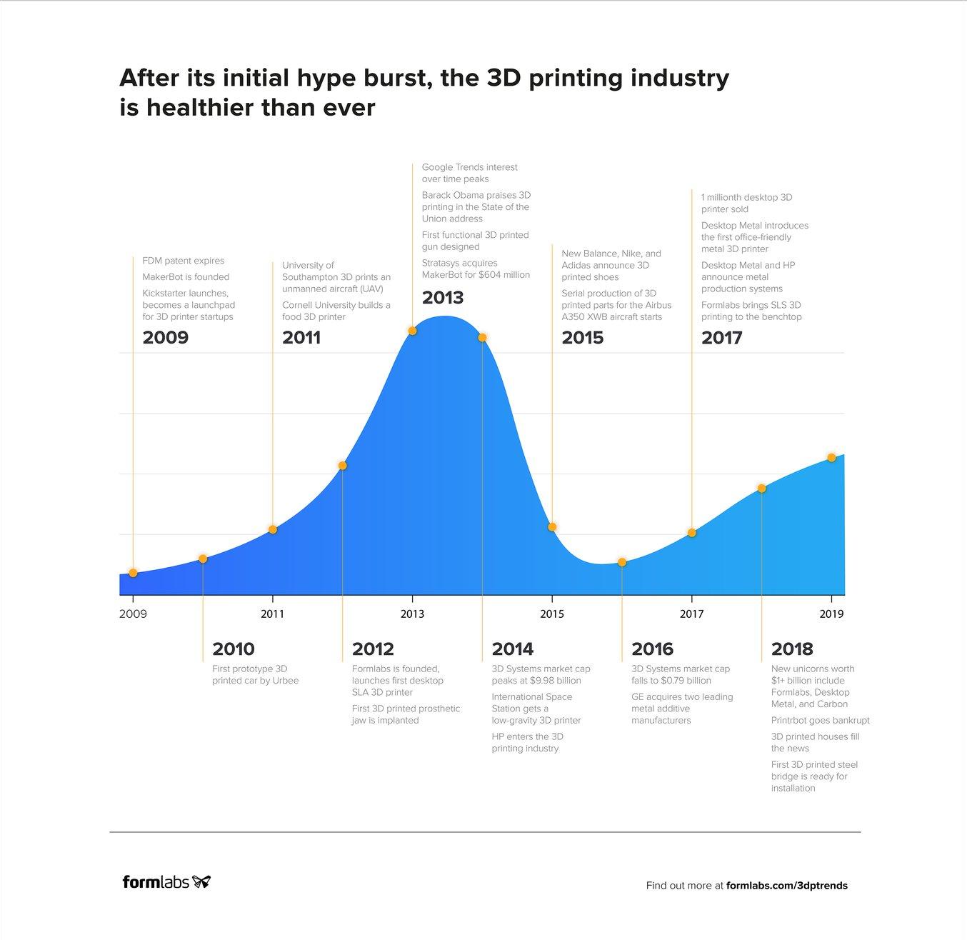 Scarica l'infografica in formato completo per scoprire com'è cambiato il settore della produzione additiva nel corso dell'ultimo decennio.