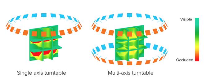 扫描仪可以旋转对象以捕获被遮挡的区域。 红色区域被遮挡,在扫描中将丢失。 由于闭塞,单轴转盘很难完全捕获具有深浮雕的区域。