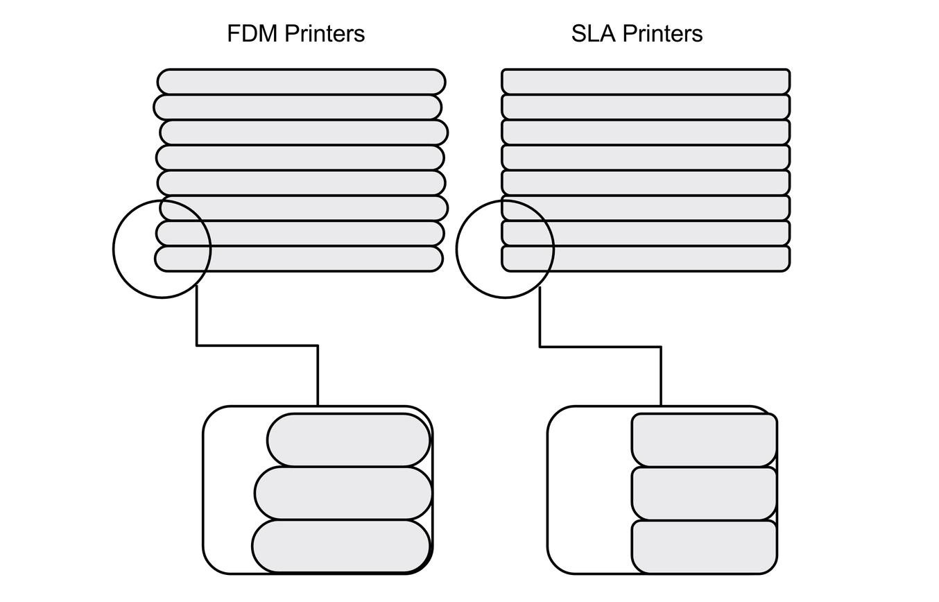 Resolución de impresión 3d - fdm vs sla