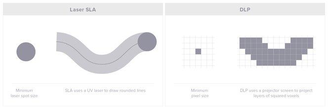 SLA vs DLP Punktgröße