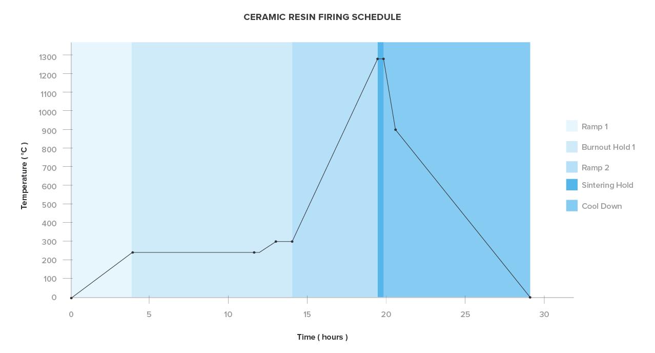 Le parti stampate con Ceramic Resin richiedono 1,5 giorni di cottura in un forno attivamente ventilato che brucia almeno fino a cono 8. Per maggiori dettagli su come utilizzare Ceramic Resin, leggi la guida all'uso..