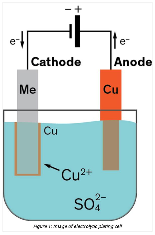 Diagramm einer Kupfergalvanisierung in einem elektrolytischen Bad mit Kupfersulfat, Schwefelsäure und Chlorid-Ionen. (Bildquelle)