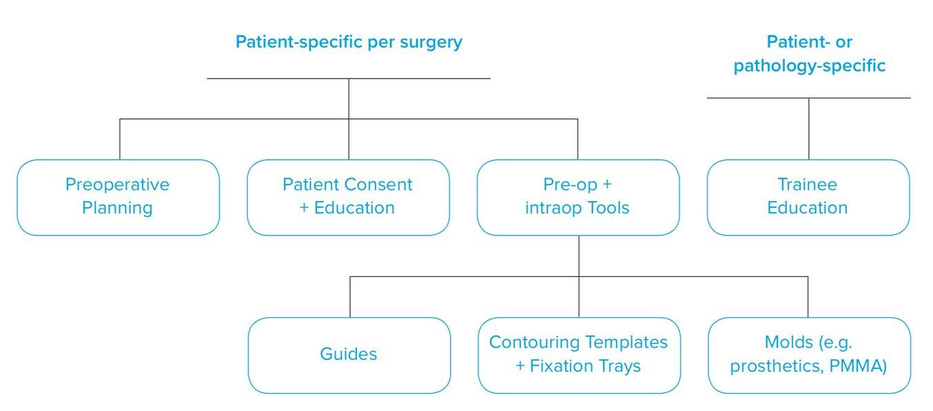 Изготовление предлагающих тактильное восприятие индивидуальных анатомических моделей пациента на основе данных КТ и МРТ благодаря 3D-печати становится доступным и простым. Рецензируемая научная литература демонстрирует, что они помогают врачам лучше подгот
