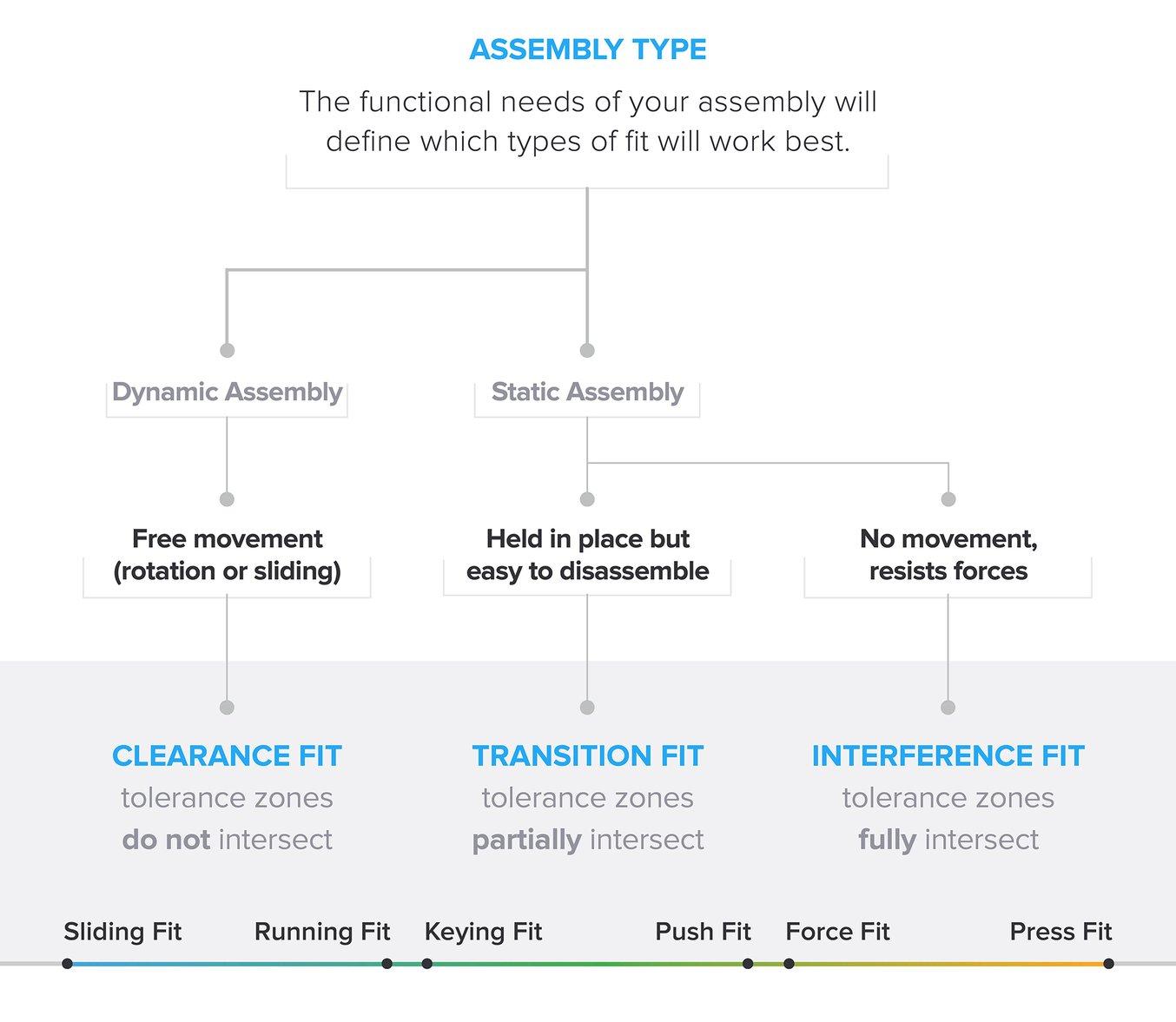 Ils se classent en trois types: ajustements avec jeu, ajustements avec jeu incertain et ajustements avec serrage. Chacun des types se divisent ensuite en deux sous-catégories principales.