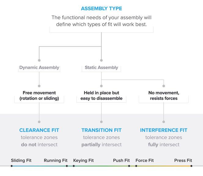 Gli accoppiamenti ingegneristici possono essere suddivisi in tre tipi: con gioco, incerti e con interferenza. Ciascun tipo può essere diviso in due categorie principali.