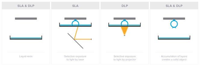 SLA vs DLP Prozessgrafik