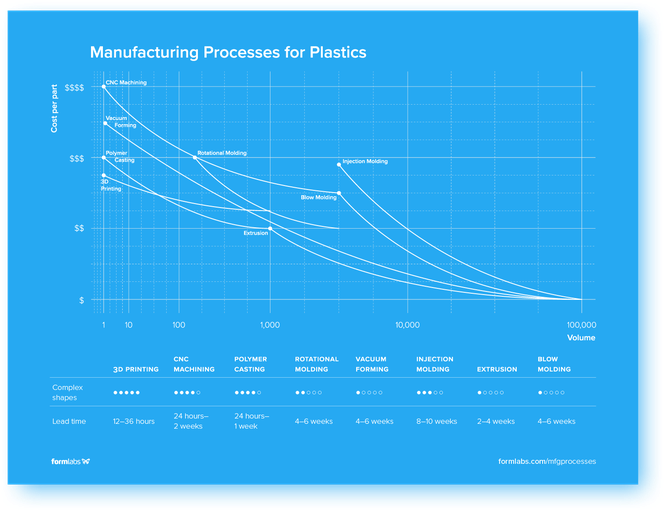 Guide to Manufacturing Processes for Plastics | Formlabs