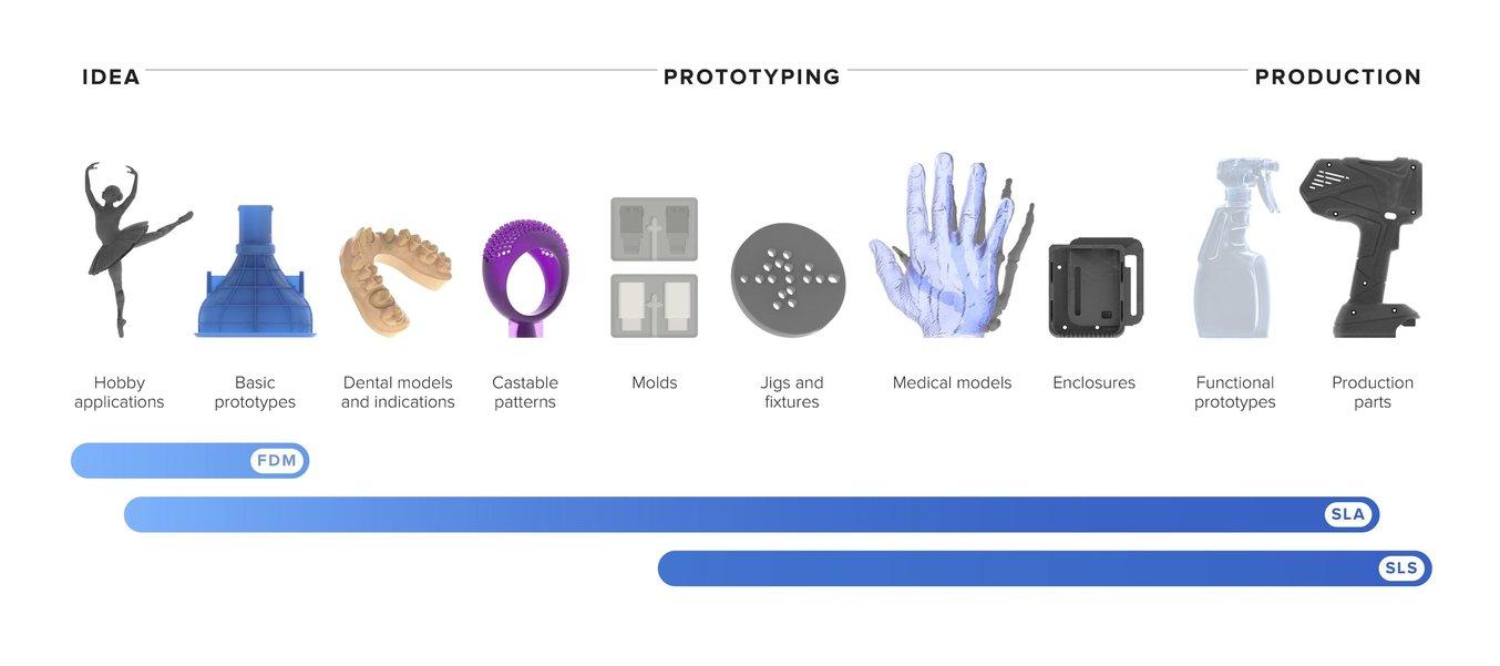 Einsatz von unterschiedlichen 3D-Druckern im Tandem-Betrieb.