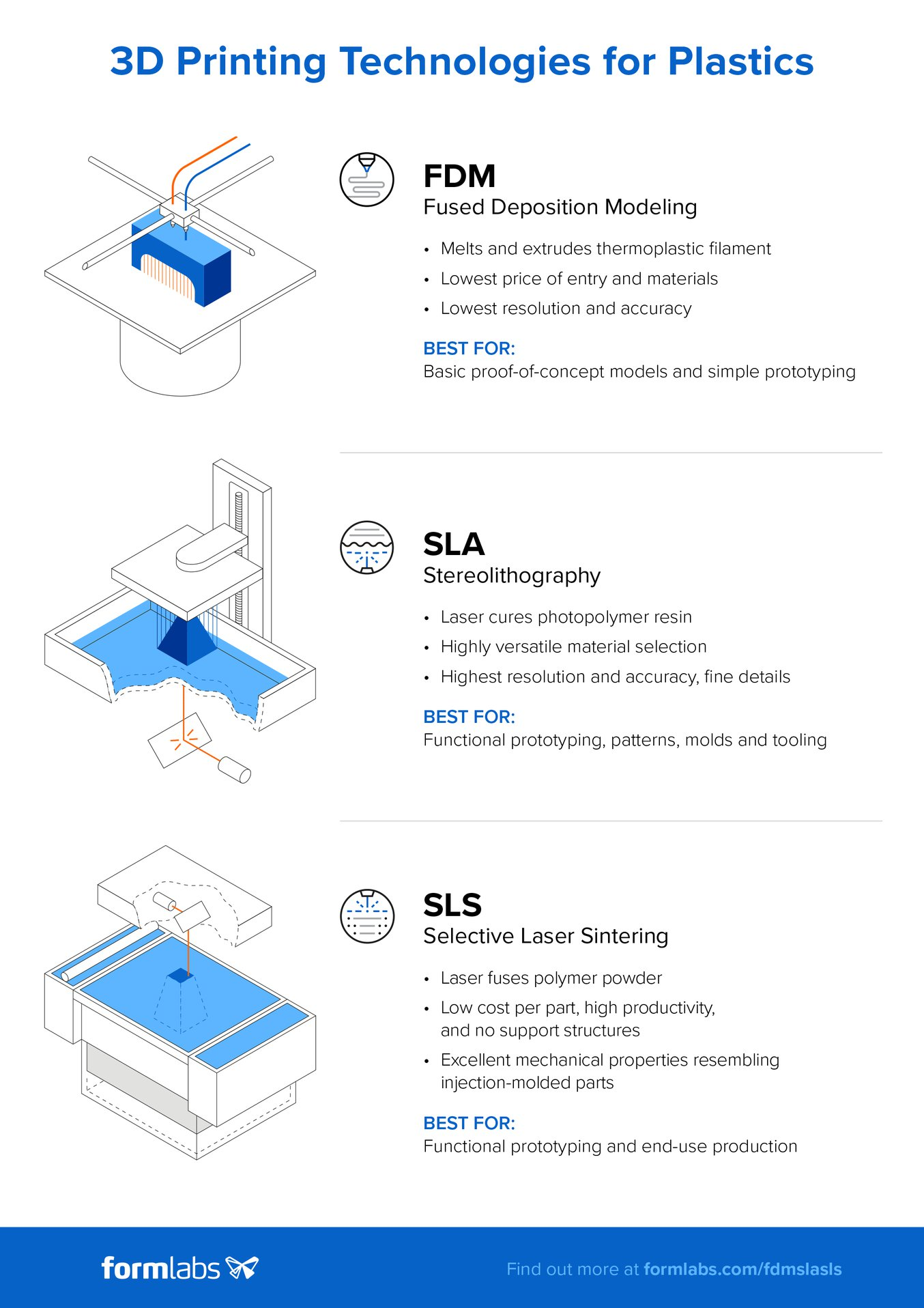 Infographic: Compare selective laser sintering 3D printing to two other common technologies for producing plastic parts: fused deposition modeling (FDM) and stereolithography (SLA).