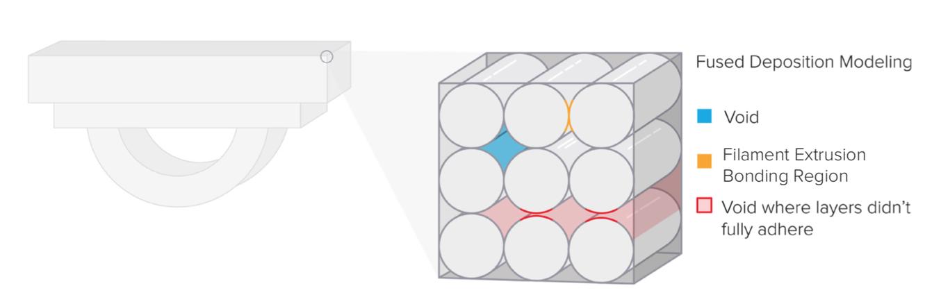 FDM 3D-Drucker bilden Schichten, indem sie Linien aus PLA oder ABS auftragen. Dieser Prozess führt dazu, dass die Schichten miteinander nicht so stark verbunden sind wie die einzelnen Linien (Filamentextrusion) in sich selbst.