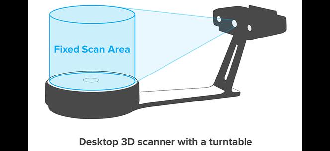 3d扫描仪的体积和覆盖范围