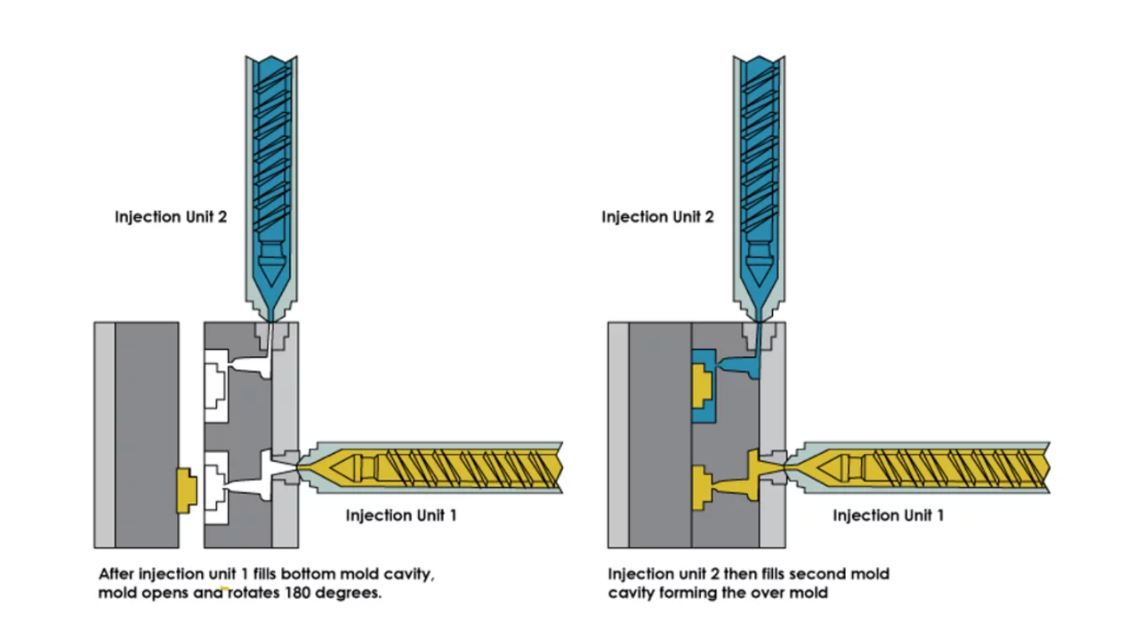 El proceso de sobremolde de dos pasos.