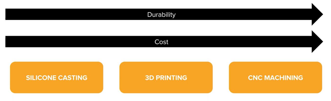 Los moldes impresos en 3D tienen a ser más baratos y más sencillos que otras técnicas como el mecanizado CNC o la fundición de silicona para pequeños lotes.