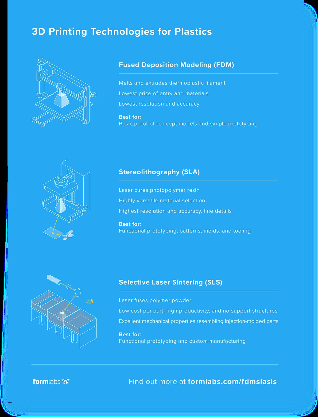 Infografía de comparación de tecnología de impresión 3D: FDM vs. SLA vs. SLS