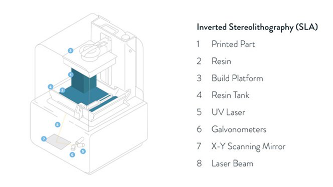 3d printing technology - stereolithography (SLA)