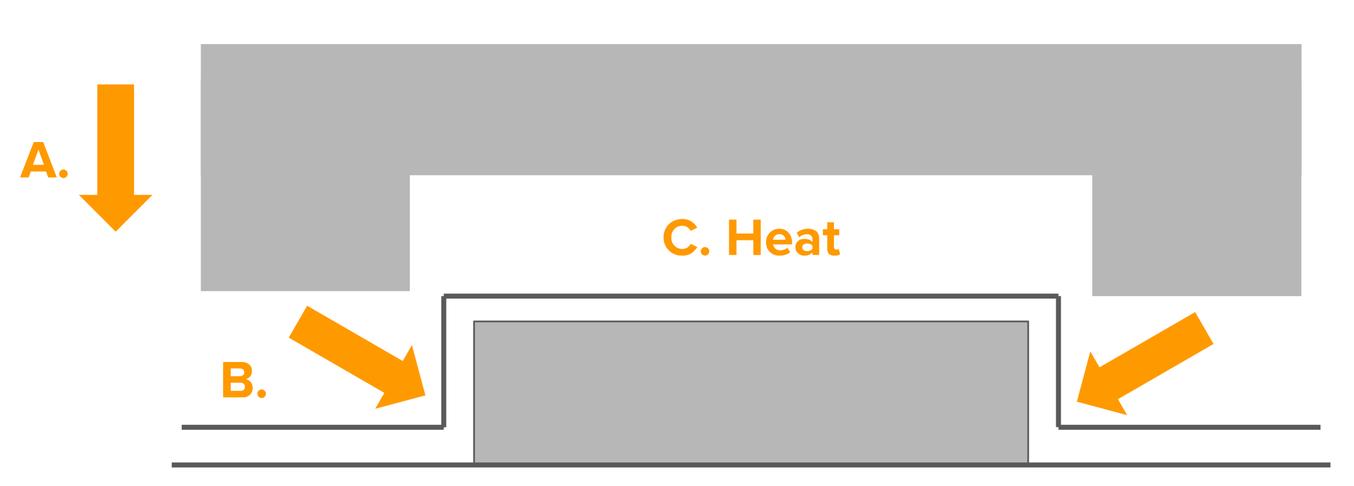 En este diagrama, A representa la presión de la cara anterior del molde, B representa la presión del plástico que se aplica a la forma y C representa el calor que libera el propio plástico.