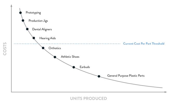 Nichtsdestotrotz wird der 3D-Druck ökonomischer und der Stückkostenschwellenwert bewegt sich: Die Technologie wird zunehmend praktikabel für Anwendungen mit geringerem Stückwert und höheren Stückzahlen.