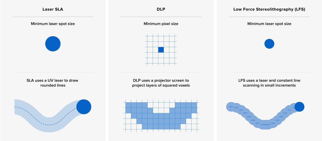 Основными единицами процессов SLA и DLP являются различные формы, что затрудняет сравнение различных принтеров только по числовым характеристикам.