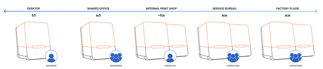 Scaling 3D printing from one to many printers and users