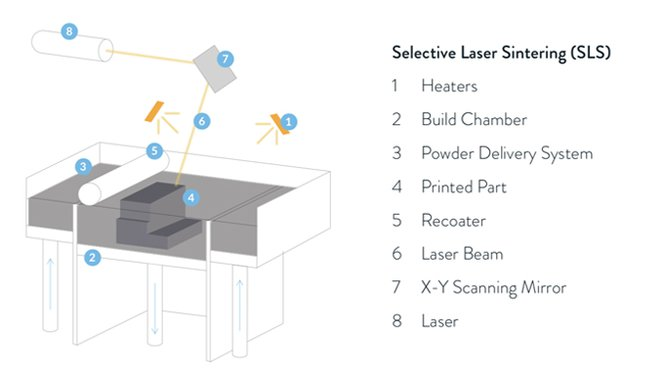 3d printing technology - selective laser sintering (SLS)