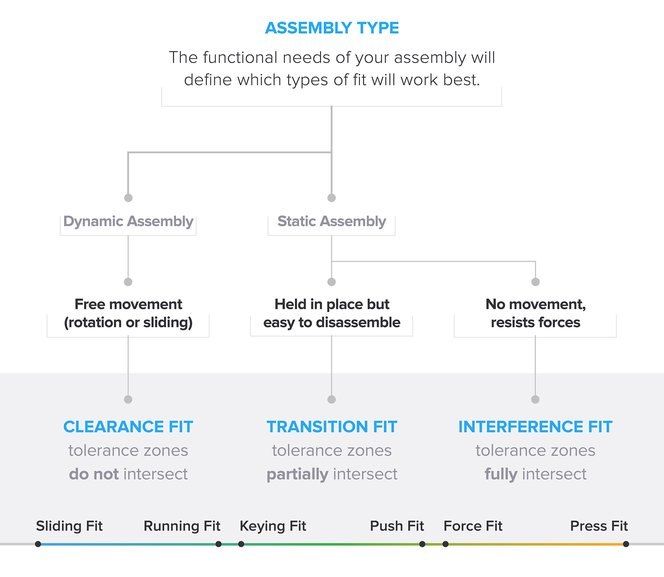 choosing the best type of engineering fit assembly graphic - clearance fit, transition fit, interference fit