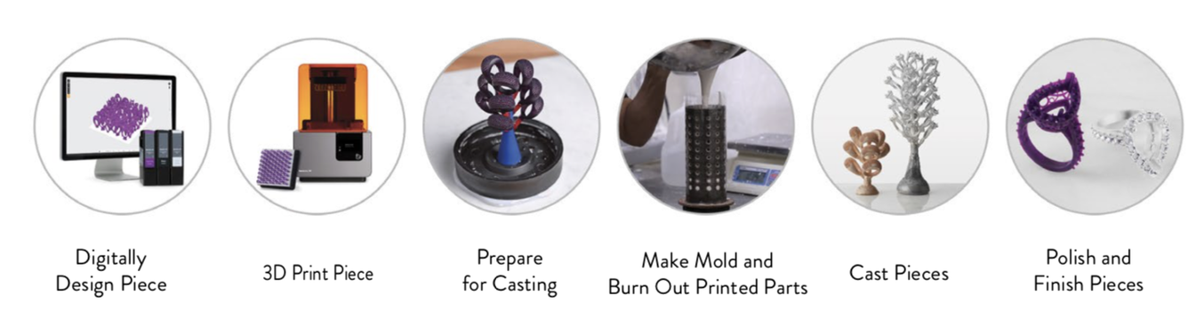 3D printing process for jewelry