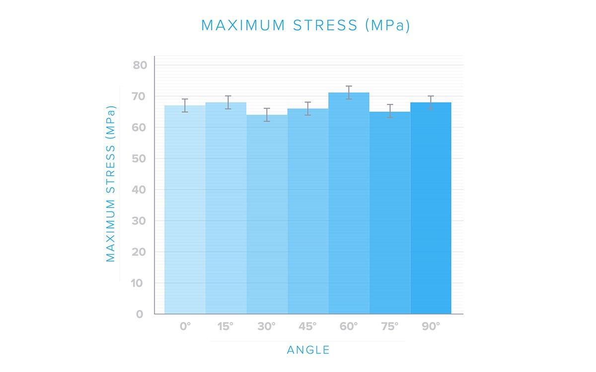Die maximale Zugbelastung beim Teil blieb bei allen Winkelvarianten gleich. Das bedeutet, dass das Teil mit Hinblick auf die Zugfestigkeit isotrop ist.