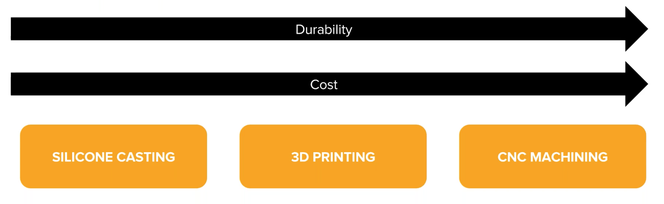 Gli stampi realizzati in 3D normalmente sono meno costosi e più facili da usare per i piccoli lotti rispetto a tecniche come la lavorazione meccanica CNC o la colata di silicone.