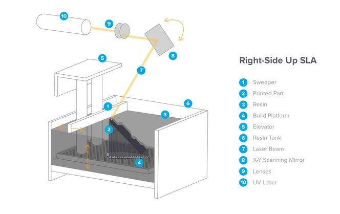 La SLA à l'endroit est courante dans les machines industrielles.