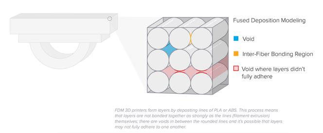 SLA-Druckteile sind im Vergleich zu FDM-Druckteilen hochgradig isotrop.