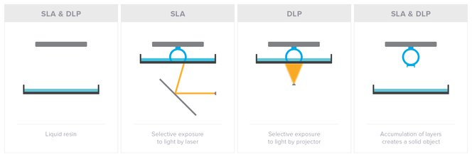 SLA vs  DLP: A 3D Printing Technology Comparison | Formlabs