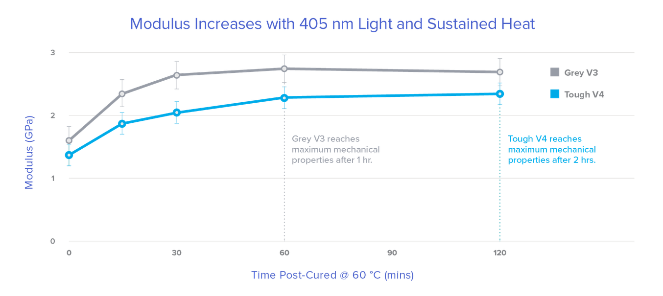 Modulus Increases with 405 nm Light and Sustained Heat - Graph