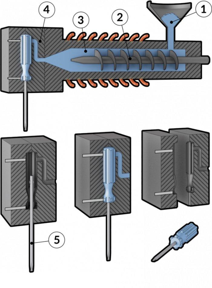 Un diagrama del proceso de moldeo por inserción de un destornillador.