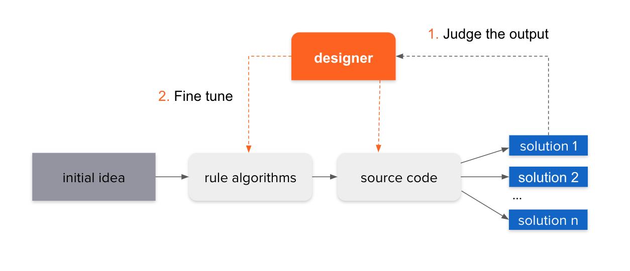 Ablauf des generativen Designvorgangs