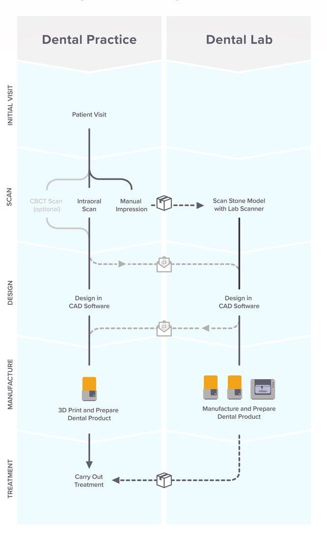 Il flusso di lavoro dell'odontoiatria digitale può passare dallo studio al laboratorio e viceversa, aumentando l'efficienza e la collaborazione.