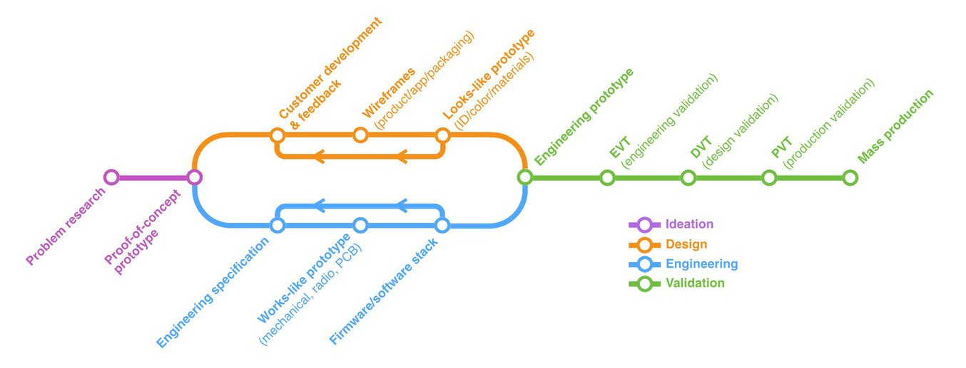 The hardware development process. Source: Ben Einstein, Bolt blog