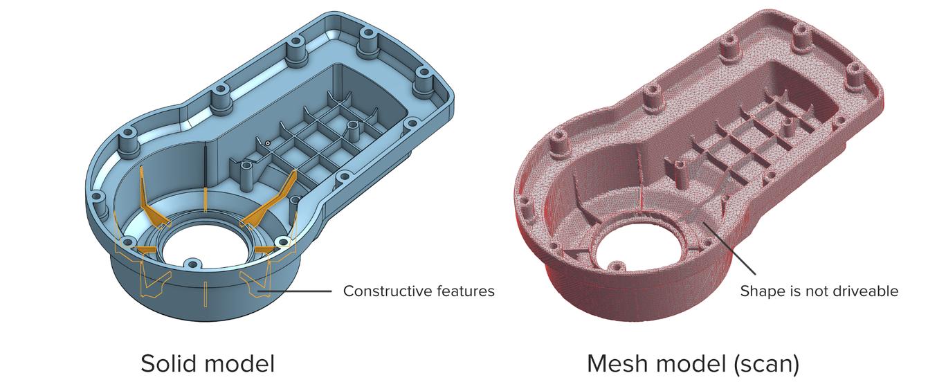 Un scanner 3D donne un modèle maillé, plutôt qu'un modèle « solide » avec ses éléments constitutifs. Les maillages doivent subir une opération de rétro-ingénierie pour être ensuite modifiables.