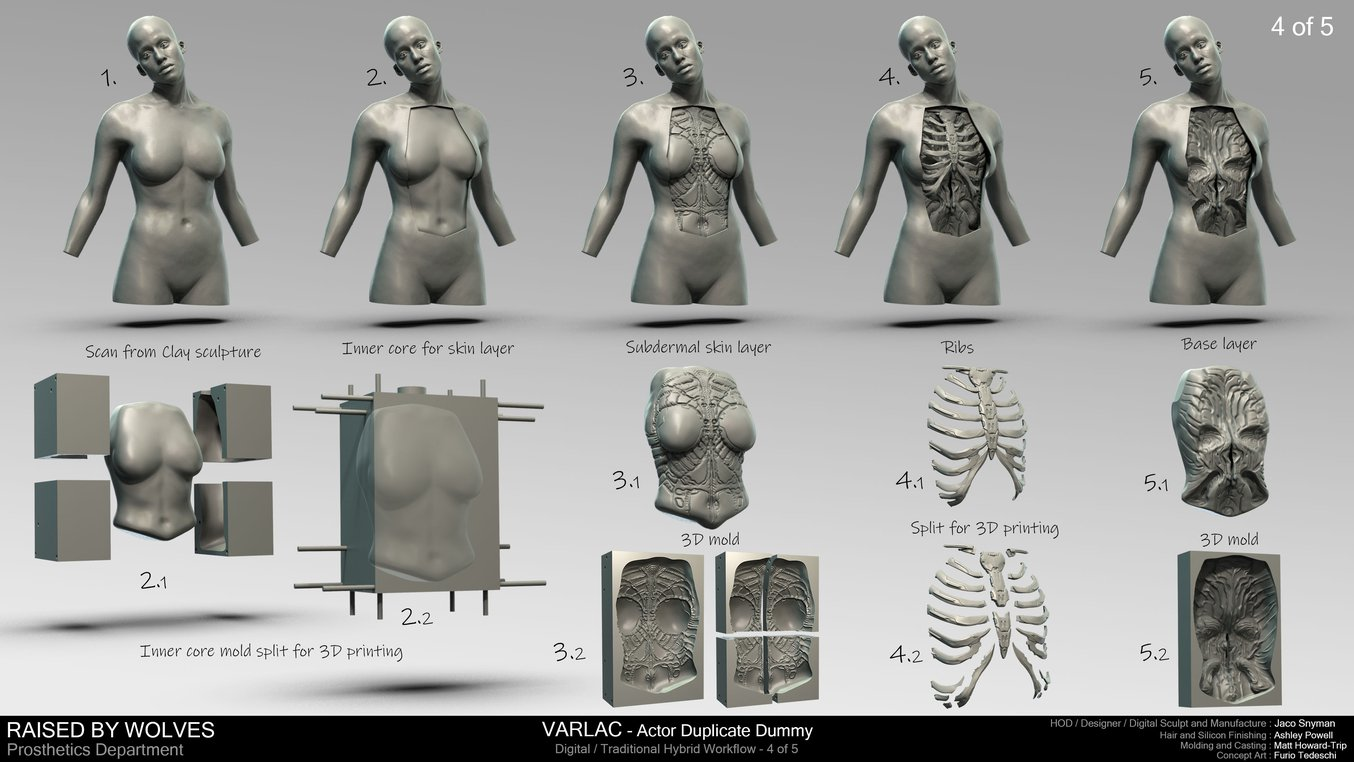 Raised by Wolves 3D printing workflow for android dissection.
