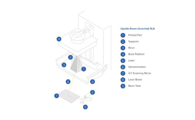 How do SLA 3D printers work