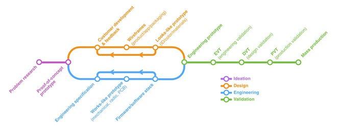 Der Hardwareentwicklungsprozess. Quelle: Ben Einstein, Bolt blog