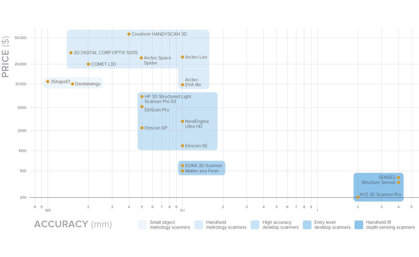 Ein Vergleich zwischen den Herstellerangaben zu Genauigkeit und Preis von 20 3D-Scannern, die 2018 auf dem Markt verfügbar sind.