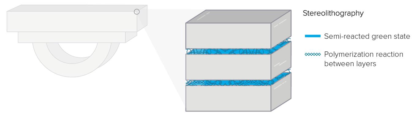 Bei SLA-Druckteilen gibt es durch chemische Bindungen keinen Unterschied zwischen der Z-Achse und der XY-Ebene. Jedes auf einem SLA-Gerät gedruckte, durchgängige Teil ist ein fortlaufendes Polymernetzwerk.