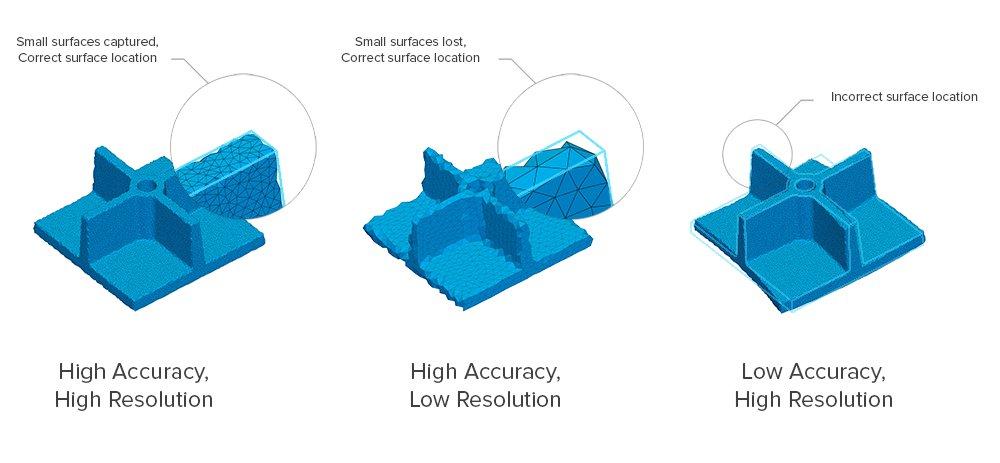 Laser- und Streifenprojektionsscanner bieten hohe Genauigkeit, doch Reverse Engineering erfordert auch eine ausreichende Auflösung zur Erfassung kleiner Oberflächen. Photogrammetrie kann eine hohe Auflösung ermöglichen, doch die Genauigkeit ist für gewöhnl