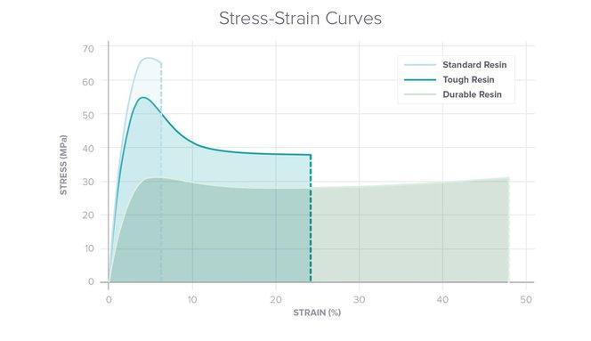 Stress Straub Cyrves Tough Resin